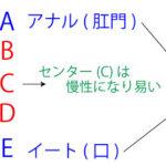 「肝炎の違い(A・B・C・D・E型肝炎の違い)」の覚え方