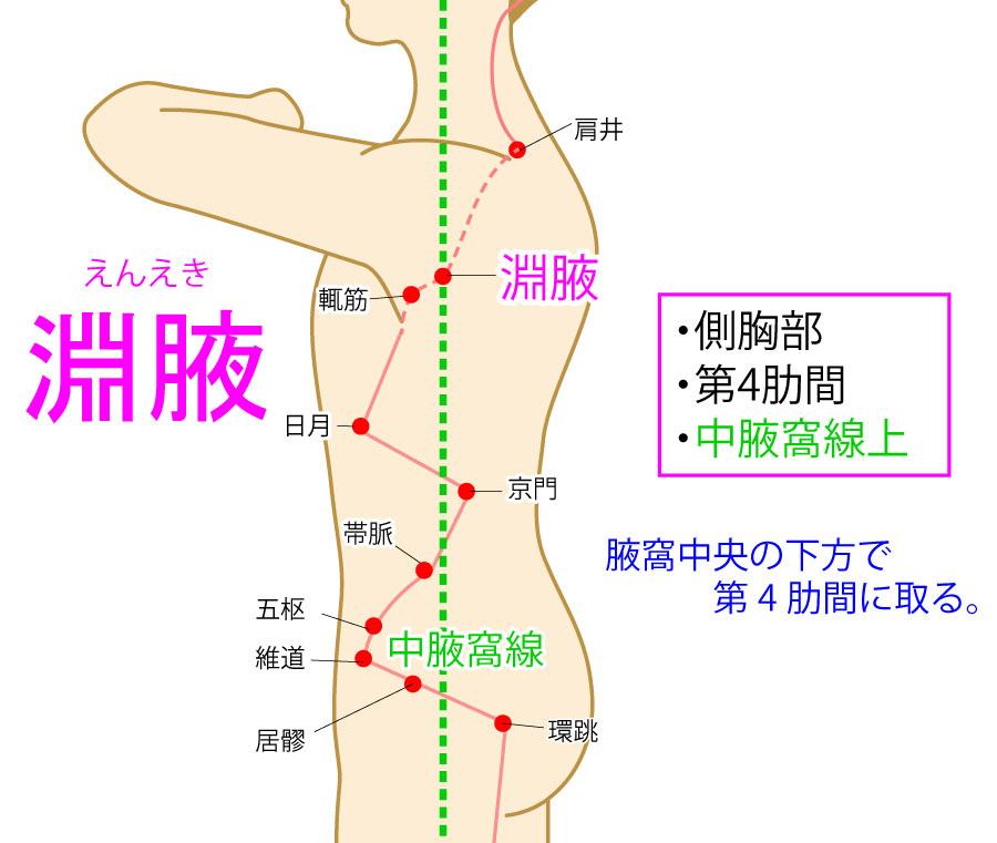 淵腋(えんえき:GB22)
