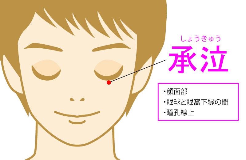 承泣(しょうきゅう:ST1)