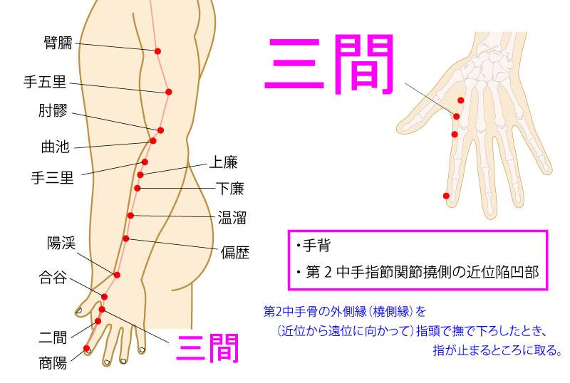 三間(さんかん:LI3)