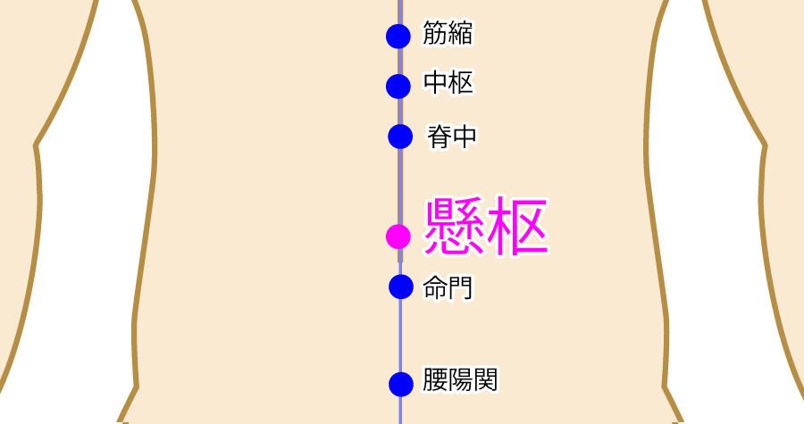 懸枢(けんすう:GV5)