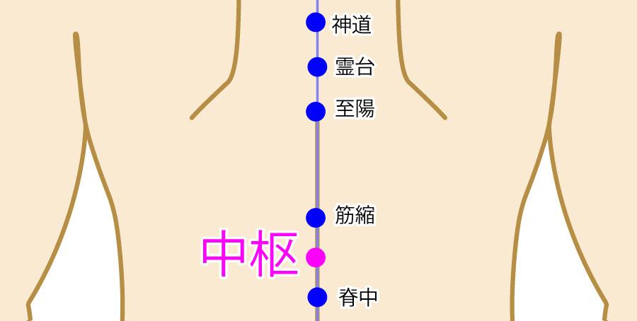 中枢(ちゅうすう:GV7)