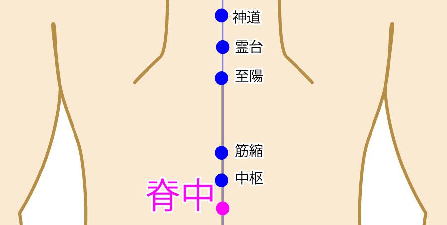 脊中(せきちゅう:GV6)