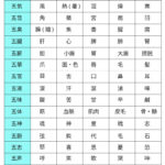 五行学説を詳細解説!! 「五行の色体表」は丸暗記しないと国試に落ちる(PDFダウンロードもできるよ)