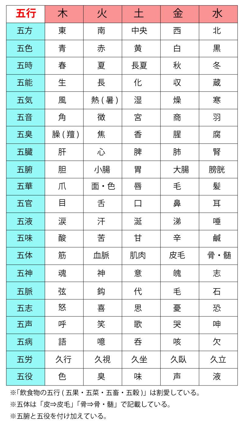 【五行学説】「五行の色体表」は丸暗記しないと国試に落ちる(PDFダウンロードもできるよ)