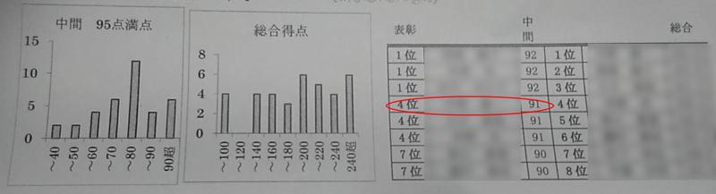 2年目7月:実技テストの結果
